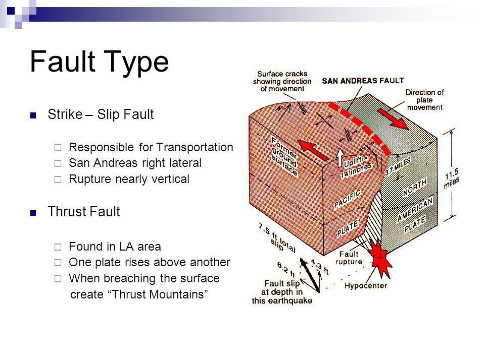 Fault Type Strike – Slip Fault  Responsible for Transportation  San Andreas right lateral  Rupture nearly vertical Thrust Fault  Found in LA area  One plate rises above another  When breaching the surface create Thrust Mountains