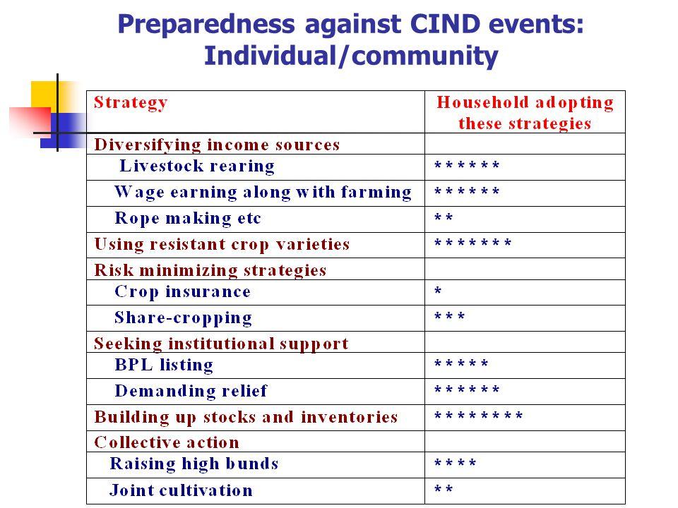 Preparedness against CIND events: Individual/community