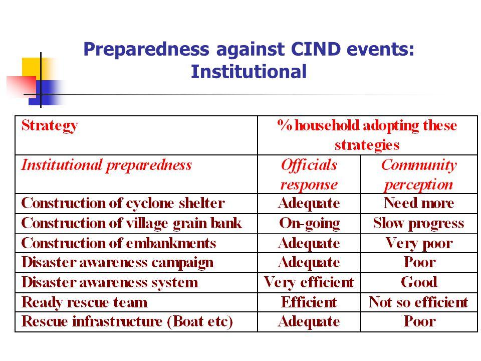 Preparedness against CIND events: Institutional