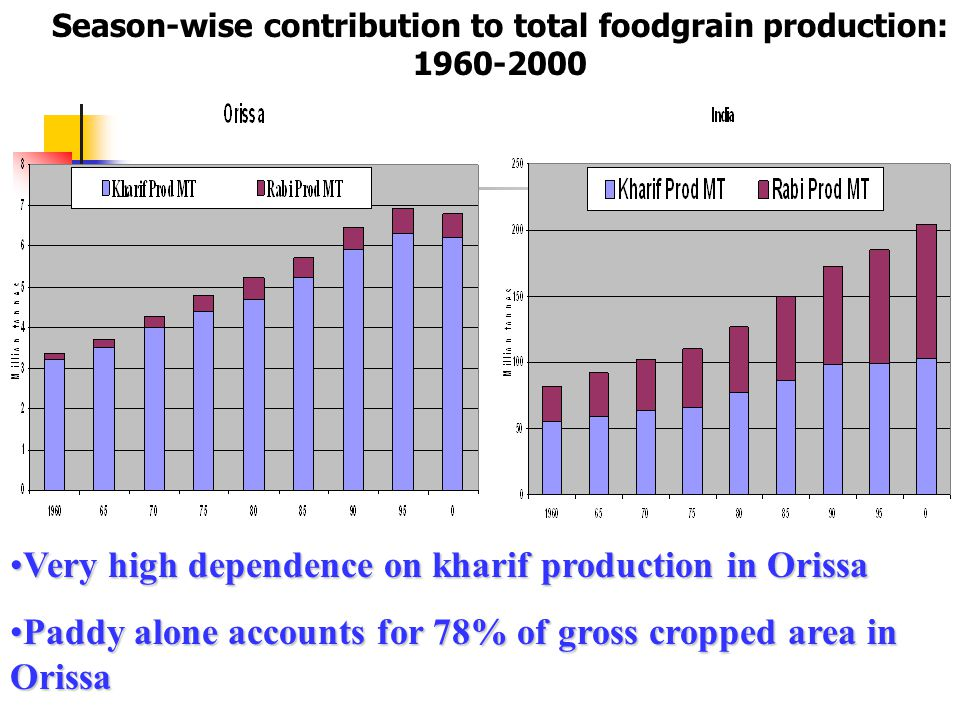 Very high dependence on kharif production in OrissaVery high dependence on kharif production in Orissa Paddy alone accounts for 78% of gross cropped a