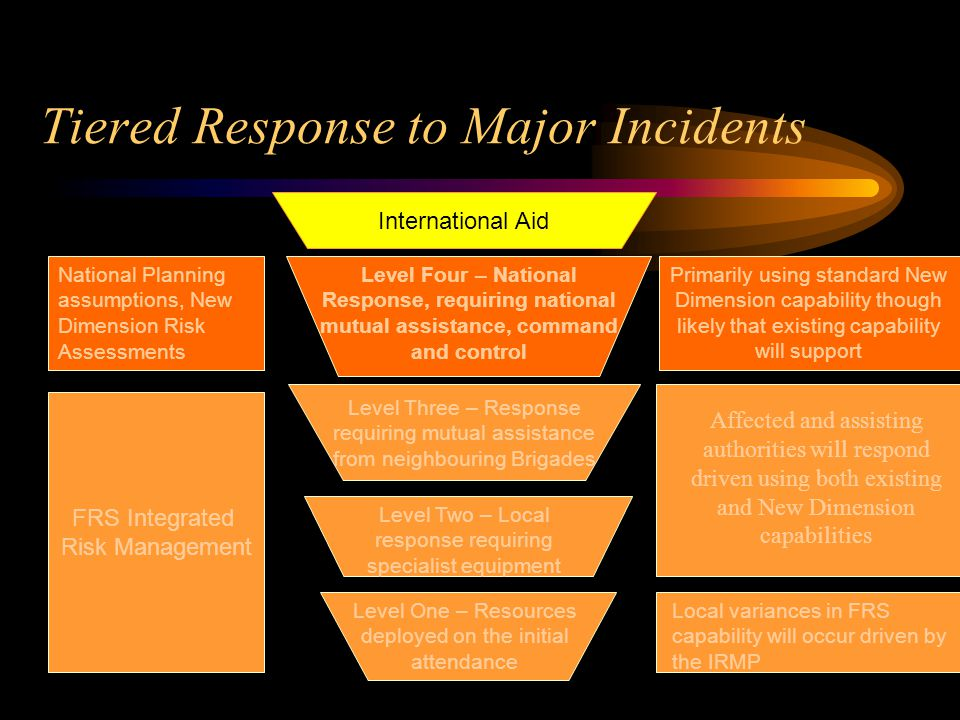 Tiered Response to Major Incidents International Aid Level Four – National Response, requiring national mutual assistance, command and control National Planning assumptions, New Dimension Risk Assessments Primarily using standard New Dimension capability though likely that existing capability will support Level Three – Response requiring mutual assistance from neighbouring Brigades FRS Integrated Risk Management Affected and assisting authorities will respond driven using both existing and New Dimension capabilities Local variances in FRS capability will occur driven by the IRMP Level Two – Local response requiring specialist equipment Level One – Resources deployed on the initial attendance
