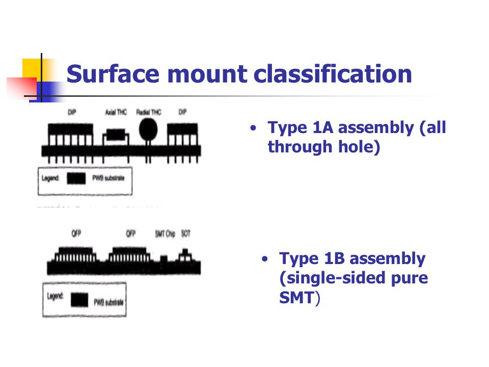 Surface mount classification Type 1A assembly (all through hole) Type 1B assembly (single-sided pure SMT)