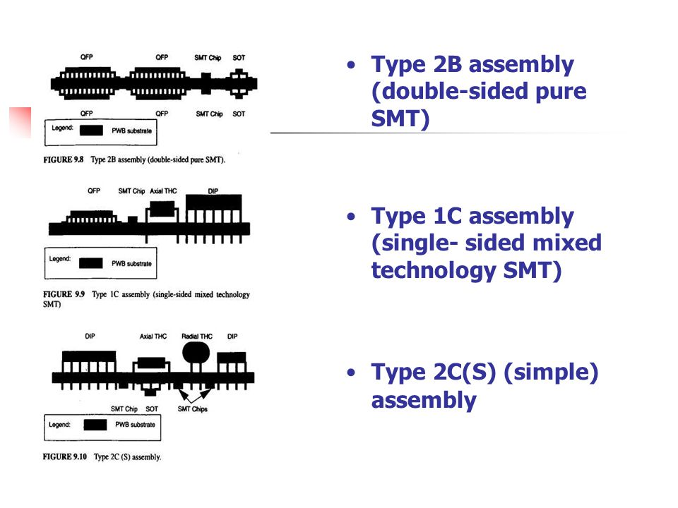 Type 2B assembly (double-sided pure SMT) Type 1C assembly (single- sided mixed technology SMT) Type 2C(S) (simple) assembly