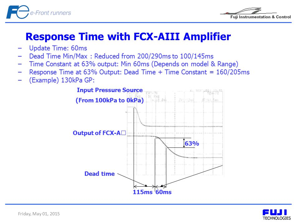 Response Time with FCX-AIII Amplifier Friday, May 01, 2015 –Update Time: 60ms –Dead Time Min/Max : Reduced from 200/290ms to 100/145ms –Time Constant