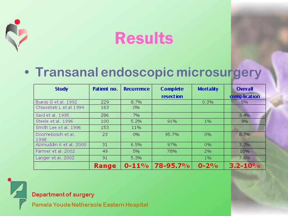 Department of surgery Pamela Youde Nethersole Eastern Hospital Results Transanal endoscopic microsurgery