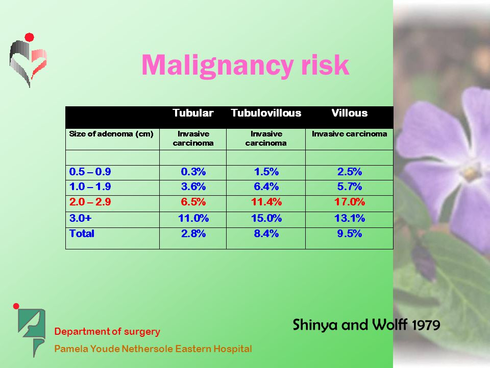 Department of surgery Pamela Youde Nethersole Eastern Hospital Malignancy risk Shinya and Wolff 1979