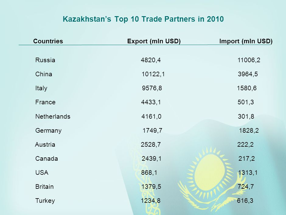 Kazakhstan's Top 10 Trade Partners in 2010 Countries Export (mln USD) Import (mln USD) Russia 4820,4 11006,2 China 10122,1 3964,5 Italy 9576,8 1580,6