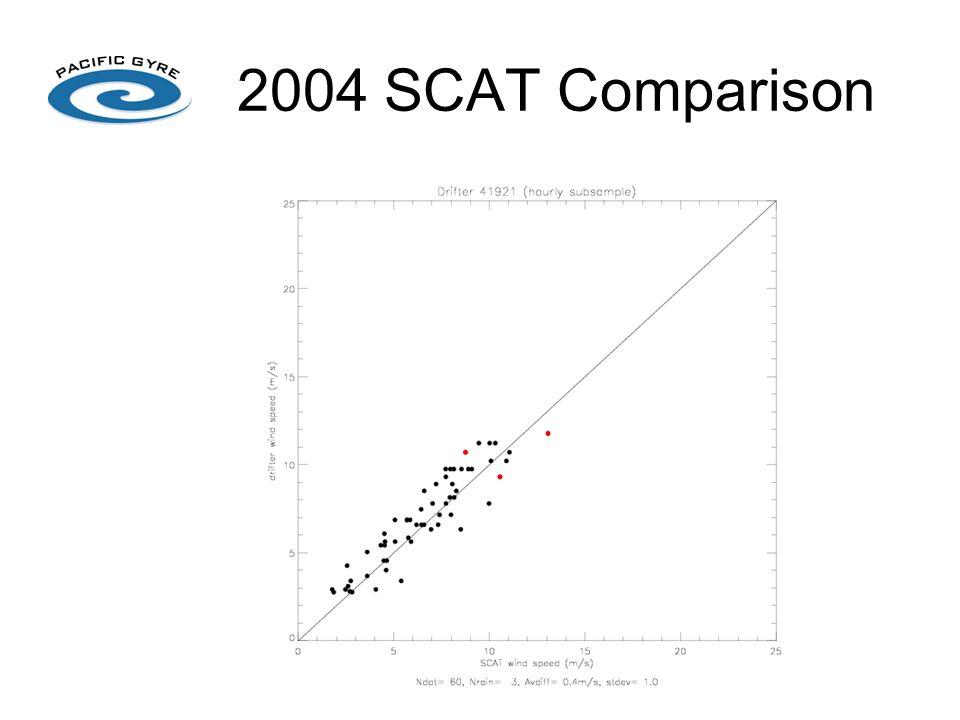 2004 SCAT Comparison