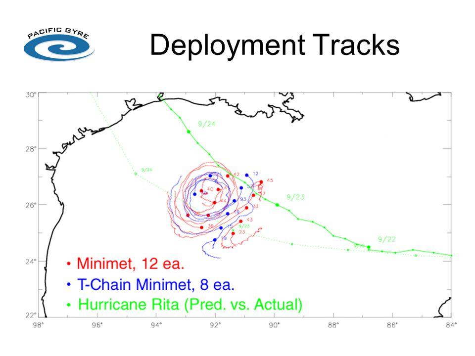 Deployment Tracks