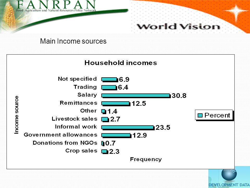 Main Income sources