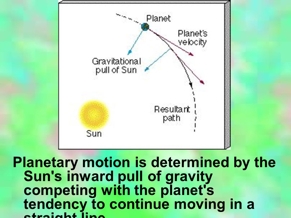 Planetary motion is determined by the Sun s inward pull of gravity competing with the planet s tendency to continue moving in a straight line.