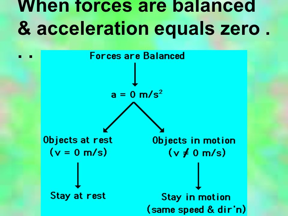 When forces are balanced & acceleration equals zero...