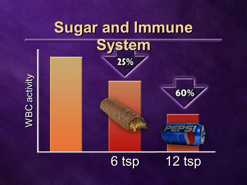 6 tsp Sugar and Immune System 12 tsp WBC activity