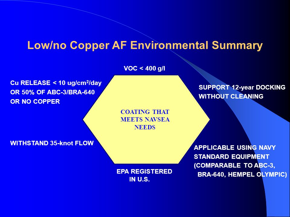 Low/no Copper AF Environmental Summary COATING THAT MEETS NAVSEA NEEDS VOC < 400 g/l Cu RELEASE < 10 ug/cm 2 /day OR 50% OF ABC-3/BRA-640 OR NO COPPER