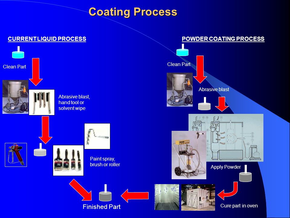 Coating Process Clean Part Abrasive blast, hand tool or solvent wipe Paint spray, brush or roller Finished Part CURRENT LIQUID PROCESS POWDER COATING