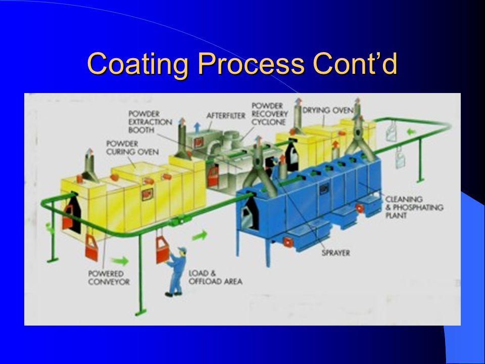 Coating Process Cont'd
