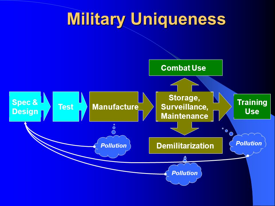 Military Uniqueness Spec & Design Test Combat Use Demilitarization Storage, Surveillance, Maintenance Pollution Manufacture Training Use