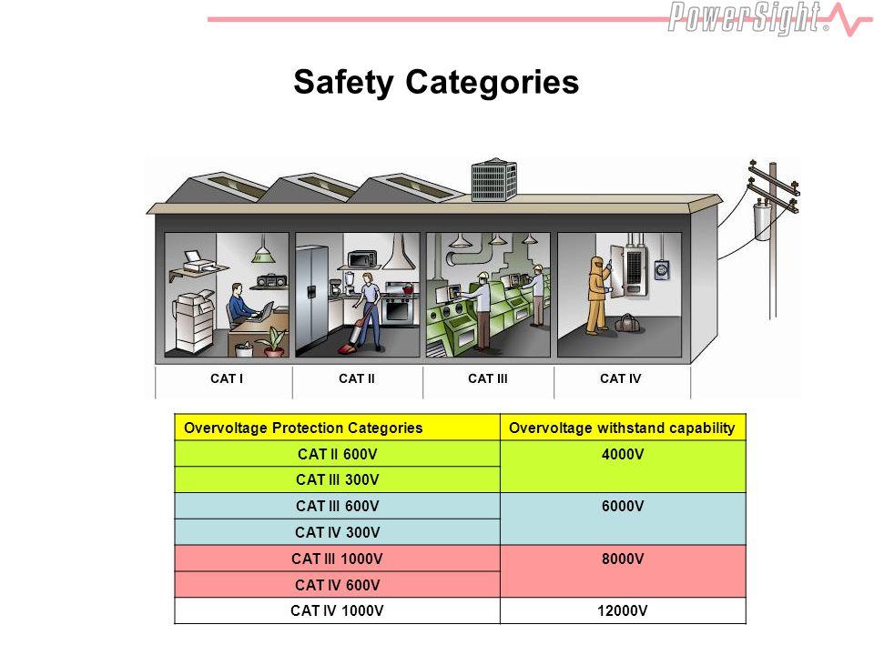 Safety Categories Overvoltage Protection CategoriesOvervoltage withstand capability CAT II 600V4000V CAT III 300V CAT III 600V6000V CAT IV 300V CAT III 1000V8000V CAT IV 600V CAT IV 1000V12000V