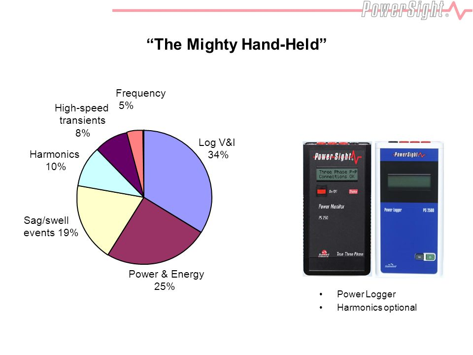 """The Mighty Hand-Held"" Power & Energy 25% Sag/swell events 19% High-speed transients 8% Log V&I 34% Frequency 5% Power Logger Harmonics optional Harmo"