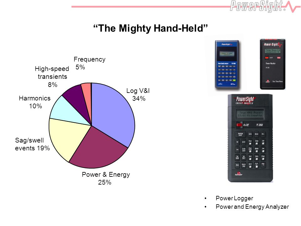 """The Mighty Hand-Held"" Power Logger Power and Energy Analyzer Sag/swell events 19% High-speed transients 8% Harmonics 10% Power & Energy 25% Log V&I 3"