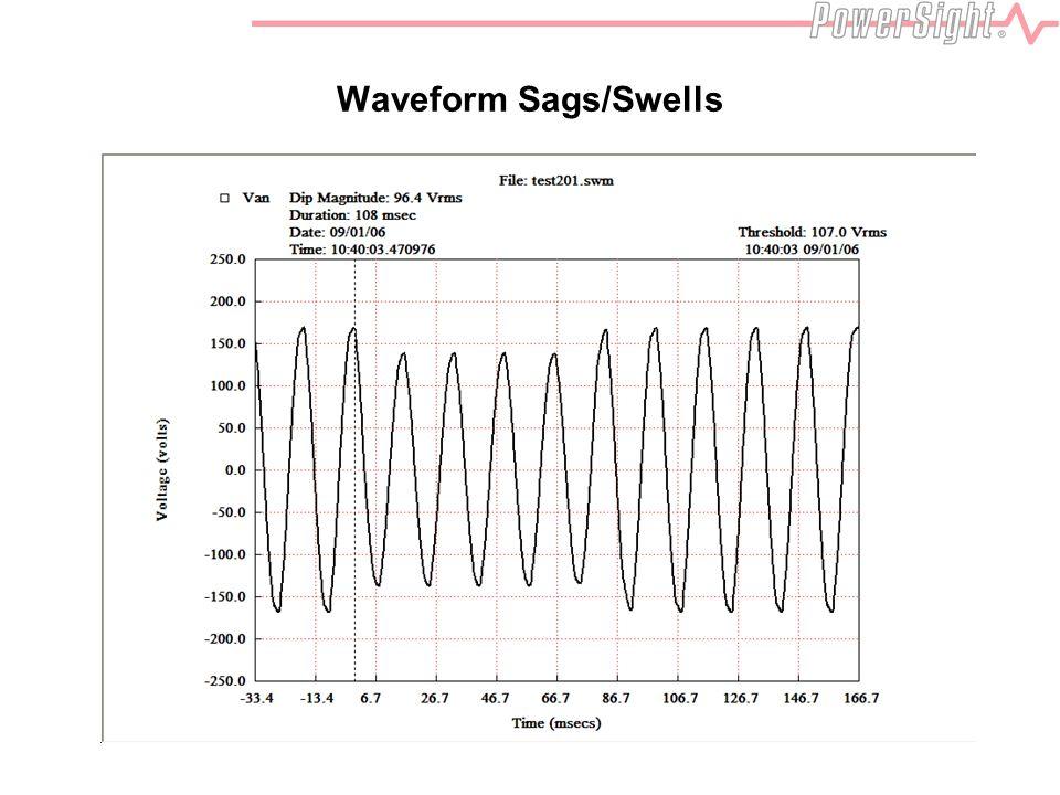 Waveform Sags/Swells