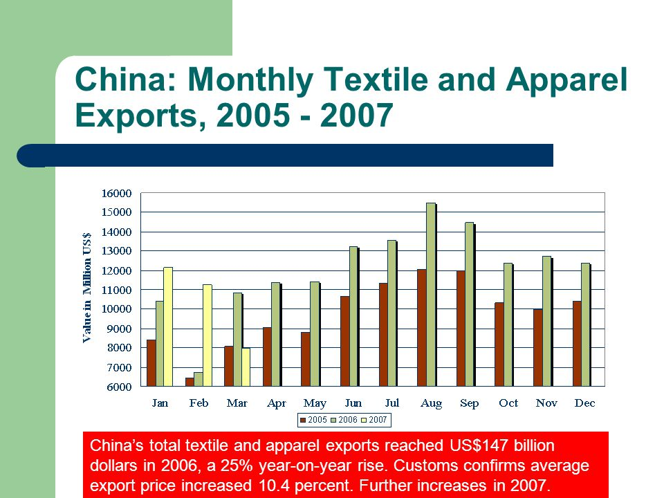 China: Monthly Textile and Apparel Exports, 2005 - 2007 China's total textile and apparel exports reached US$147 billion dollars in 2006, a 25% year-o