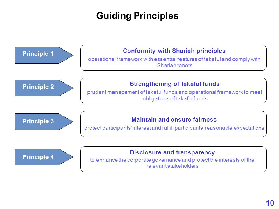 10 Guiding Principles Principle 2 Principle 3 Principle 4 Maintain and ensure fairness protect participants' interest and fulfill participants' reasonable expectations Disclosure and transparency to enhance the corporate governance and protect the interests of the relevant stakeholders Strengthening of takaful funds prudent management of takaful funds and operational framework to meet obligations of takaful funds Principle 1 Conformity with Shariah principles operational framework with essential features of takaful and comply with Shariah tenets