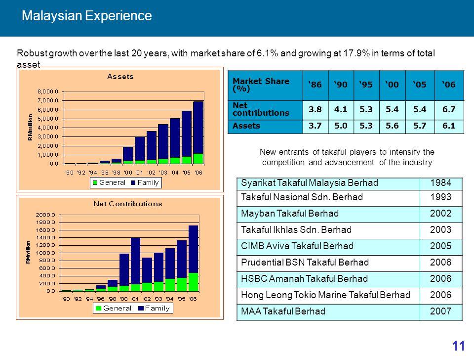 11 Malaysian Experience Syarikat Takaful Malaysia Berhad1984 Takaful Nasional Sdn.