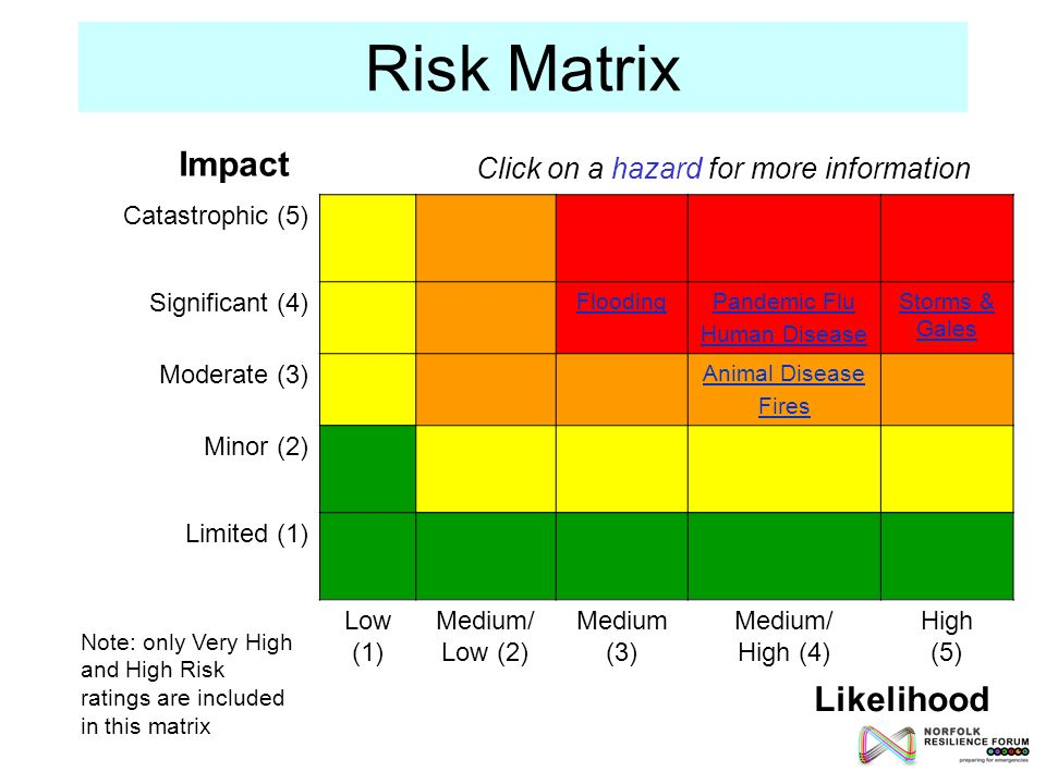 Risk Matrix Catastrophic (5) Significant (4) FloodingPandemic Flu Human Disease Storms & Gales Moderate (3) Animal Disease Fires Minor (2) Limited (1) Low (1) Medium/ Low (2) Medium (3) Medium/ High (4) High (5) Note: only Very High and High Risk ratings are included in this matrix Likelihood Impact Click on a hazard for more information
