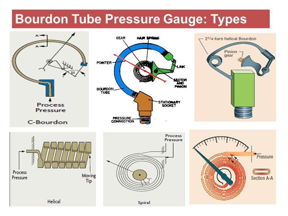 Bourdon Tube Pressure Gauge: Types