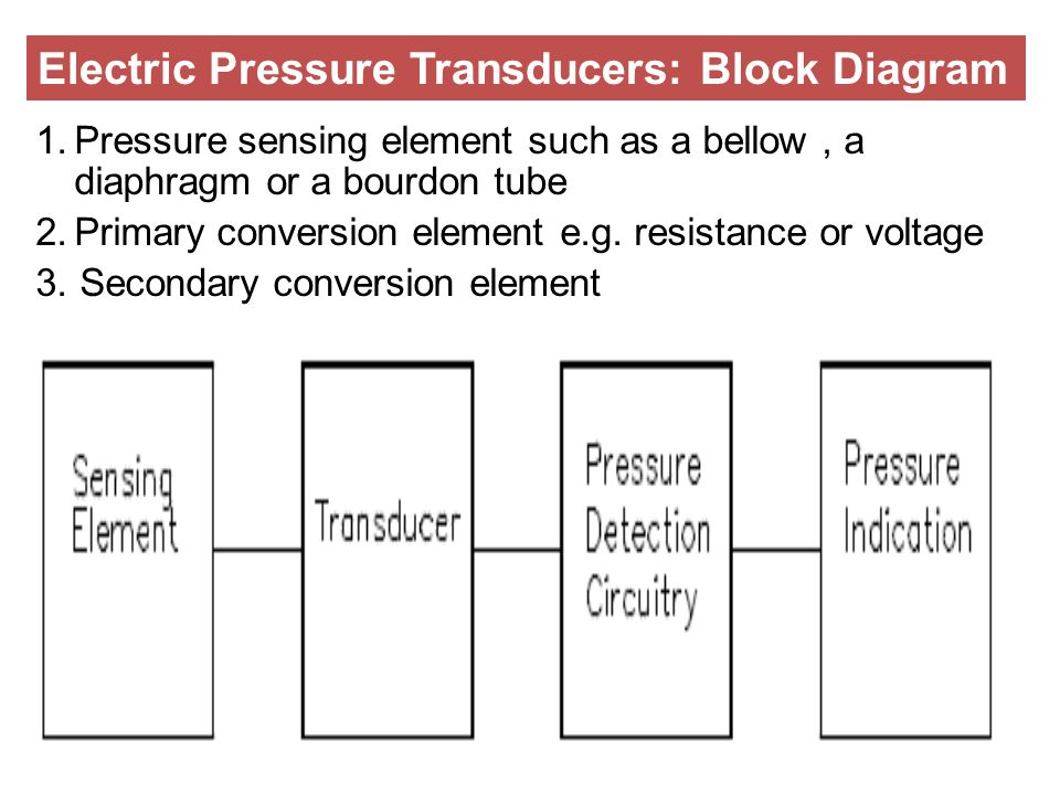 1.Pressure sensing element such as a bellow, a diaphragm or a bourdon tube 2.Primary conversion element e.g. resistance or voltage 3. Secondary conver