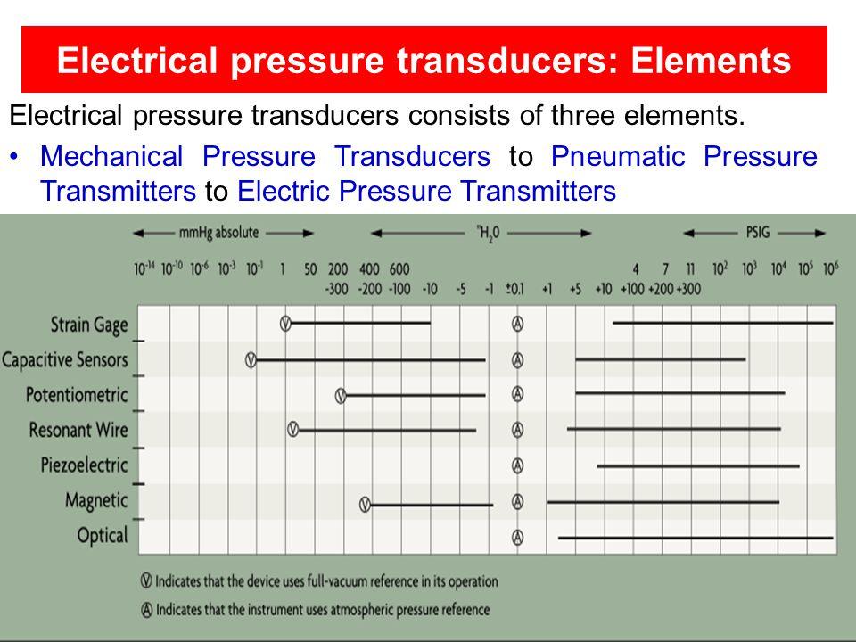 Electrical pressure transducers: Elements Electrical pressure transducers consists of three elements. Mechanical Pressure Transducers to Pneumatic Pre