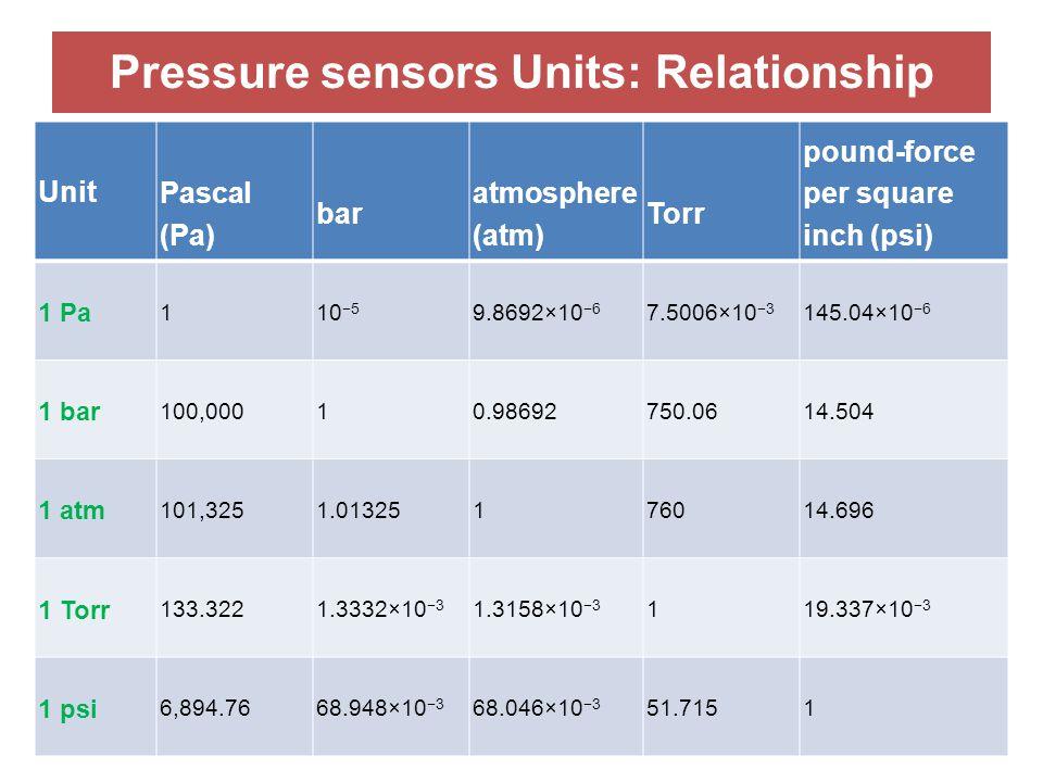 Pressure sensors Units: Relationship Unit Pascal (Pa) bar atmosphere (atm) Torr pound-force per square inch (psi) 1 Pa 110 −5 9.8692×10 −6 7.5006×10 −