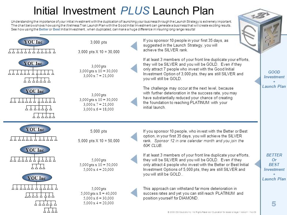 Initial Investment PLUS Launch Plan Understanding the importance of your initial investment with the duplication of launching your business through th