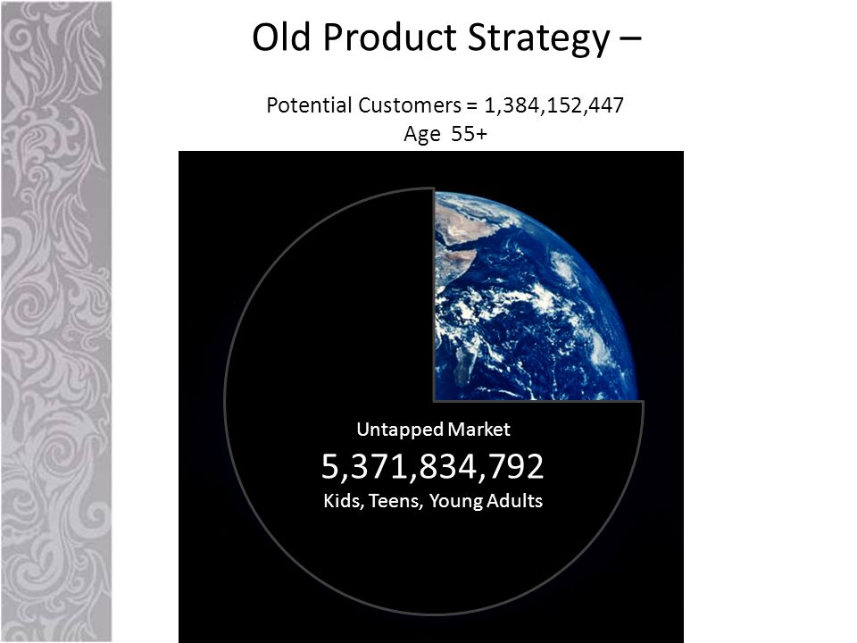 Untapped Market 5,371,834,792 Kids, Teens, Young Adults Old Product Strategy – Potential Customers = 1,384,152,447 Age 55+