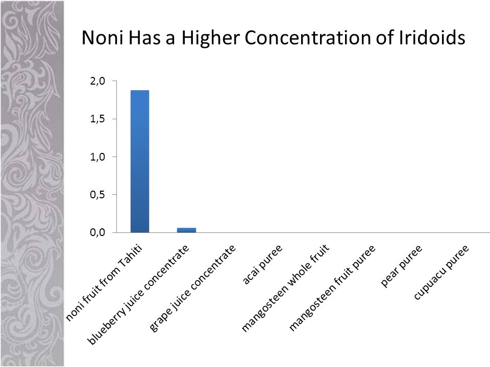 Noni Has a Higher Concentration of Iridoids