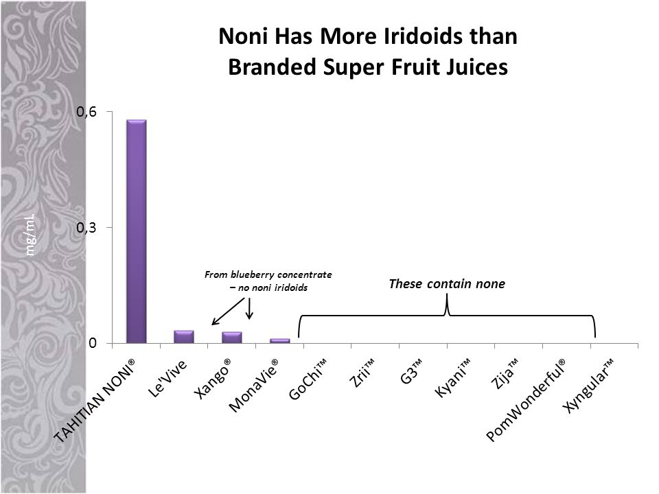 Noni Has More Iridoids than Branded Super Fruit Juices From blueberry concentrate – no noni iridoids These contain none mg/mL