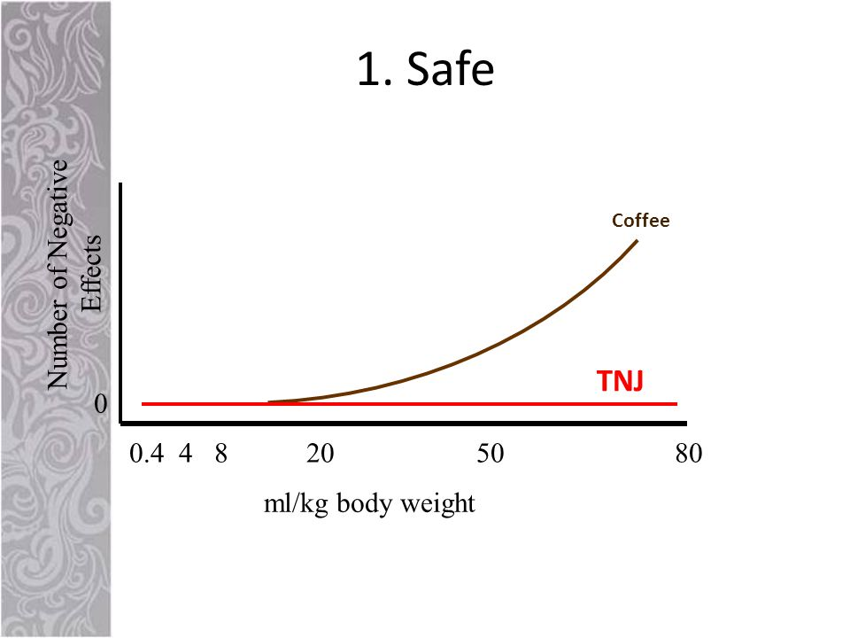 1. Safe 0.4 4 8 20 50 80 Number of Negative Effects 0 ml/kg body weight TNJ Coffee