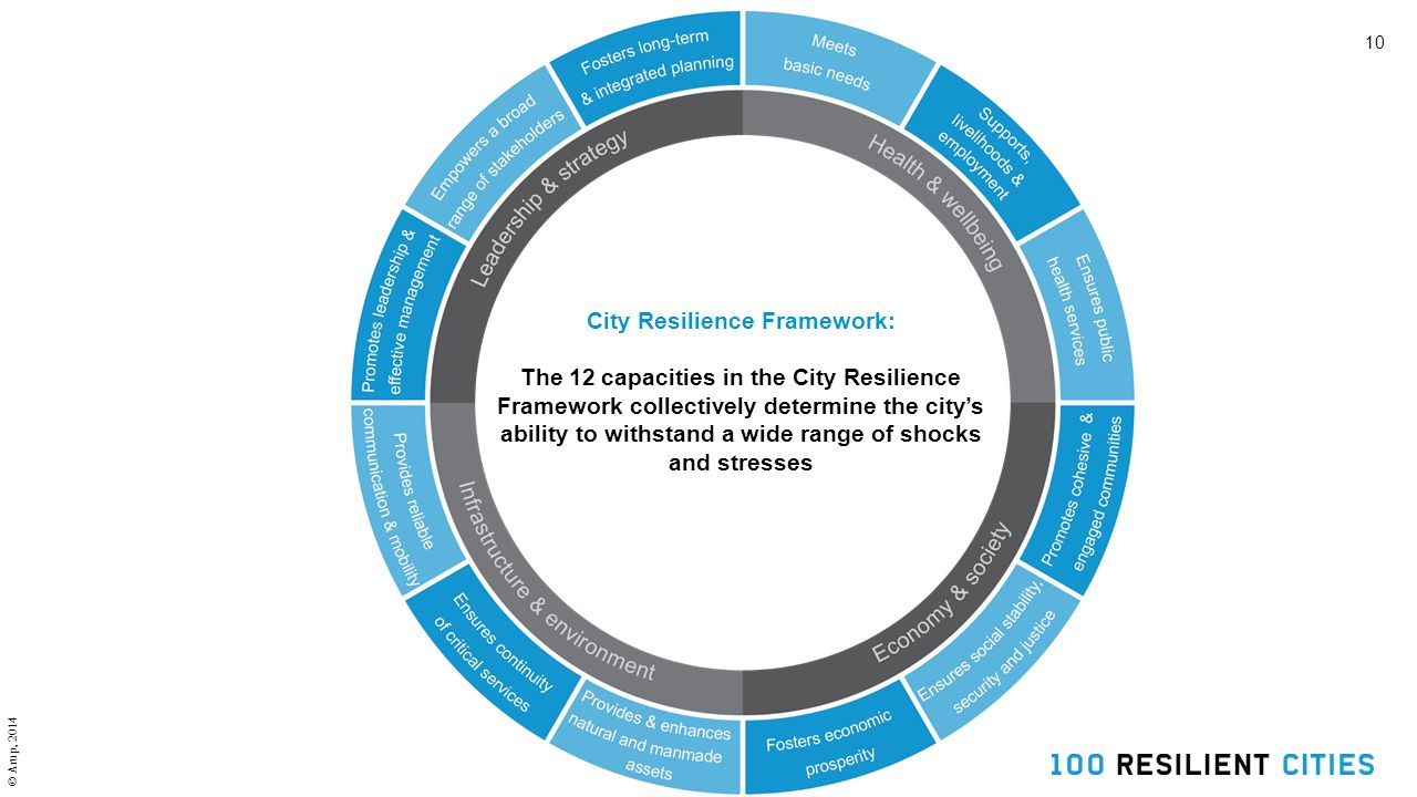 10 City Resilience Framework: The 12 capacities in the City Resilience Framework collectively determine the city's ability to withstand a wide range of shocks and stresses © Arup, 2014