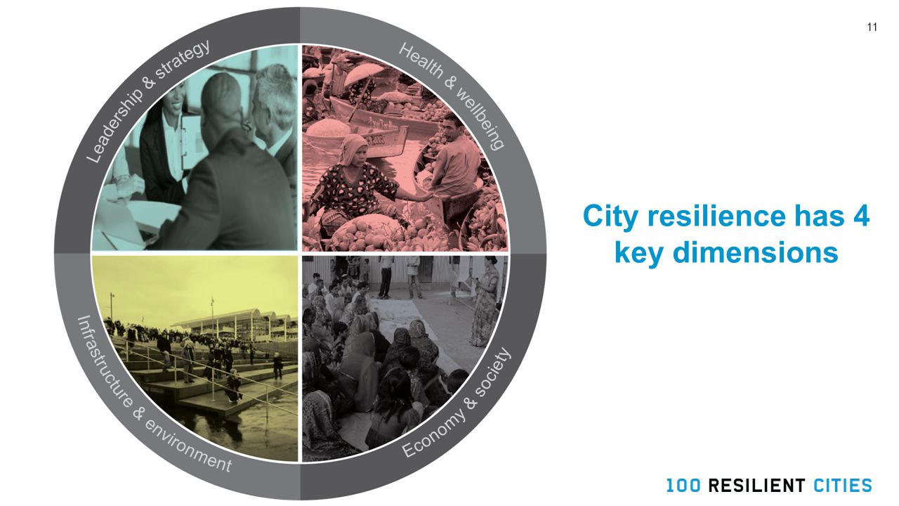11 City resilience has 4 key dimensions