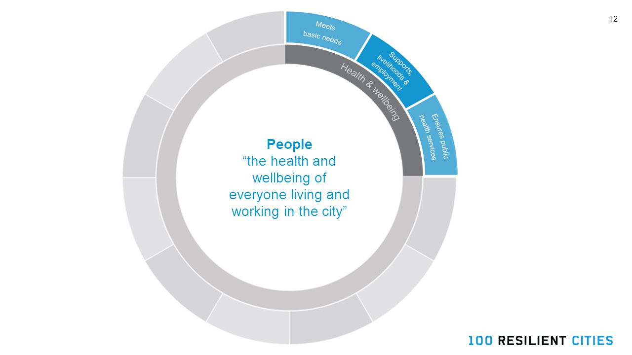 12 People the health and wellbeing of everyone living and working in the city