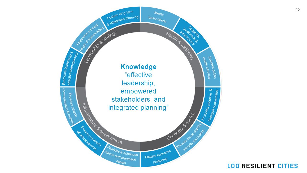 15 Knowledge effective leadership, empowered stakeholders, and integrated planning