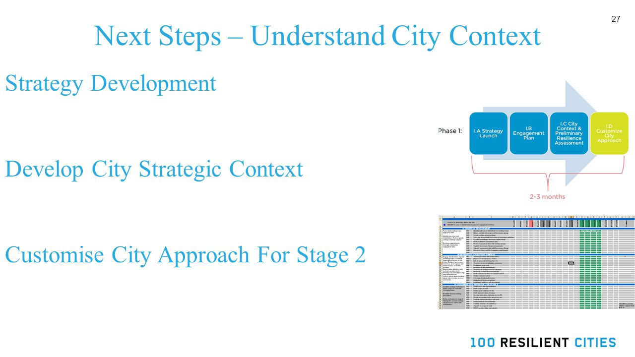 27 Next Steps – Understand City Context Strategy Development Develop City Strategic Context Customise City Approach For Stage 2