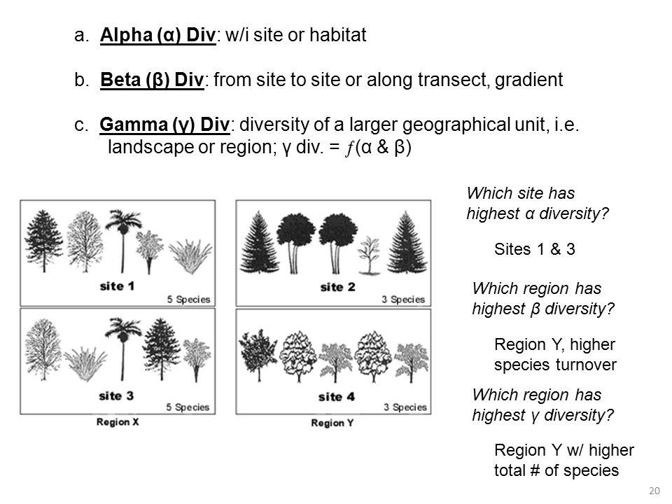 20 a. Alpha (α) Div: w/i site or habitat b.