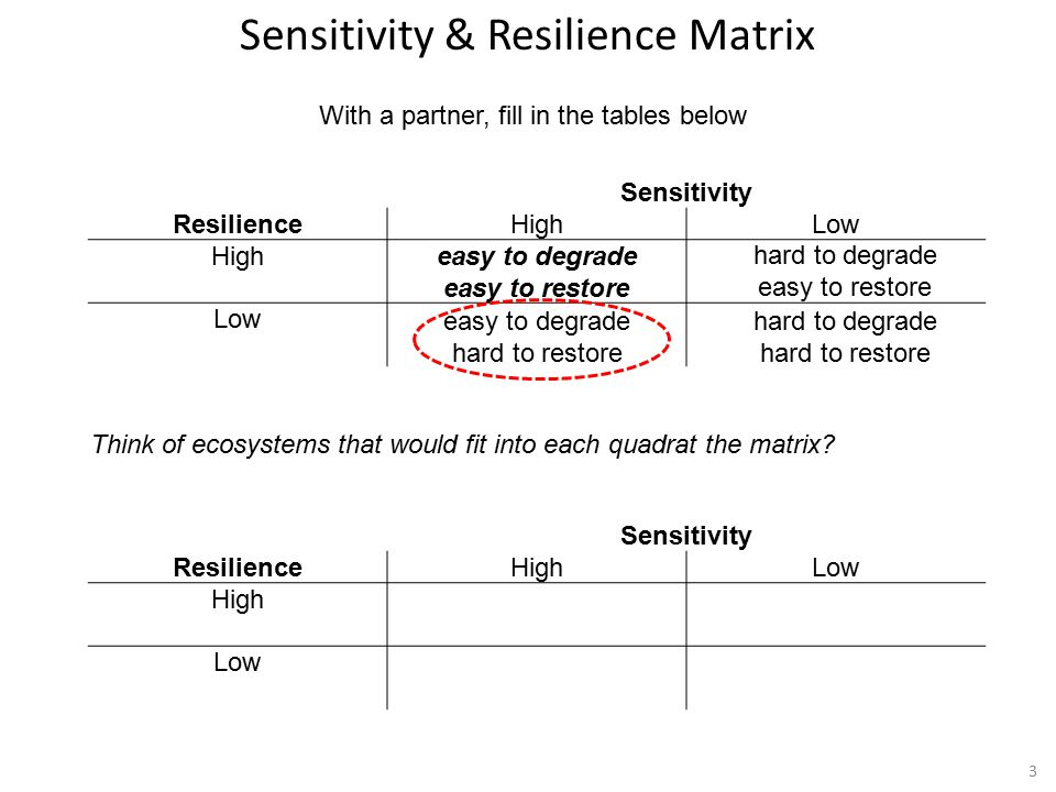 3 Sensitivity ResilienceHighLow High Low Sensitivity ResilienceHighLow Higheasy to degrade easy to restore Low Think of ecosystems that would fit into each quadrat the matrix.