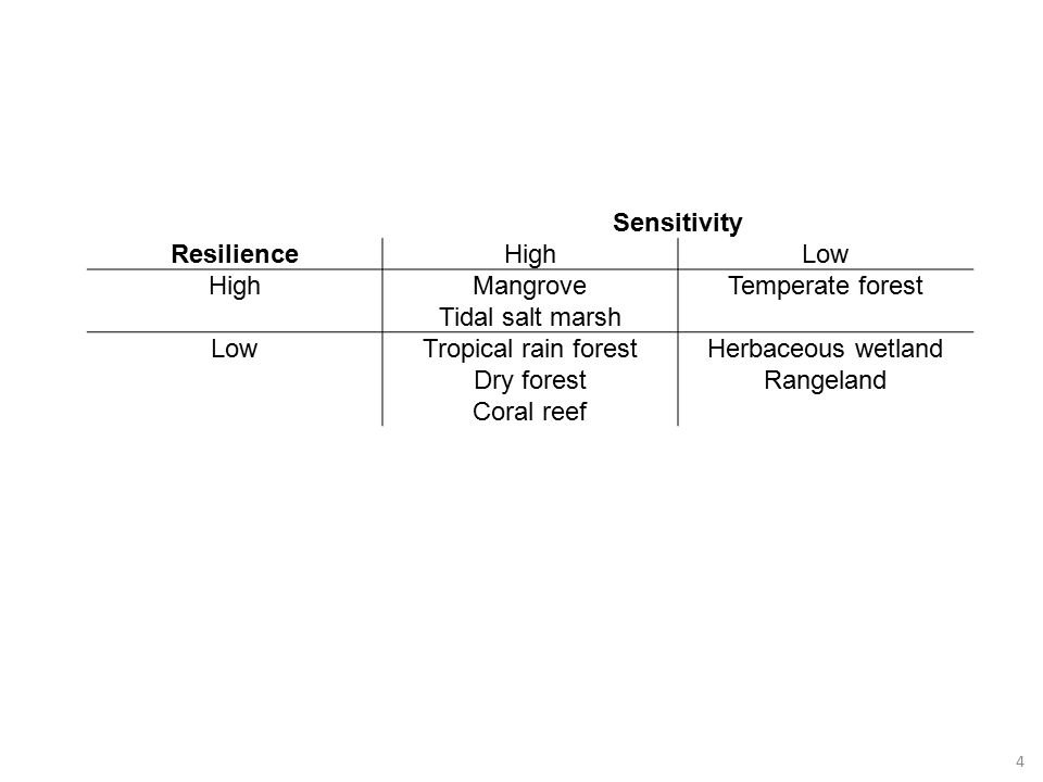 4 Sensitivity ResilienceHighLow HighMangrove Tidal salt marsh Temperate forest LowTropical rain forest Dry forest Coral reef Herbaceous wetland Rangeland