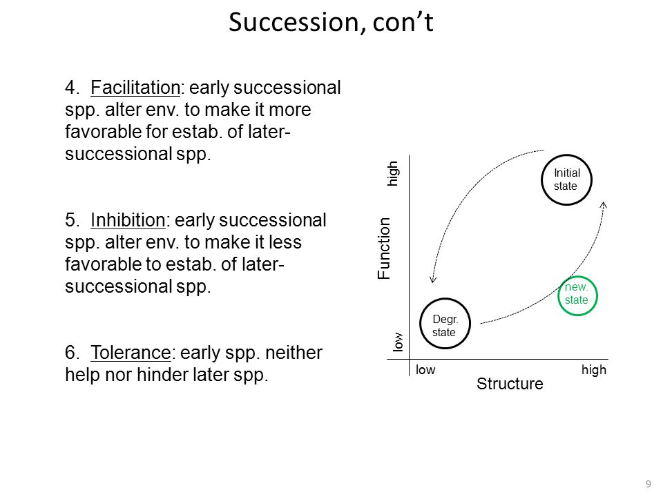 9 4. Facilitation: early successional spp. alter env.