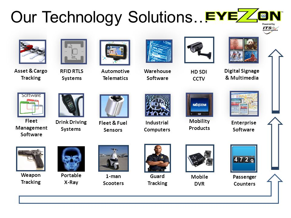 Mobility Products Automotive Telematics Industrial Computers Asset & Cargo Tracking Warehouse Software Fleet Management Software Drink Driving Systems Fleet & Fuel Sensors Enterprise Software Our Technology Solutions… RFID RTLS Systems HD SDI CCTV Weapon Tracking Portable X-Ray Digital Signage & Multimedia 1-man Scooters Guard Tracking Mobile DVR Passenger Counters