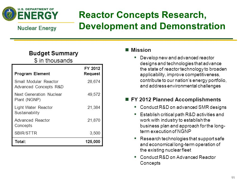 11 Mission  Develop new and advanced reactor designs and technologies that advance the state of reactor technology to broaden applicability, improve competitiveness, contribute to our nation's energy portfolio, and address environmental challenges FY 2012 Planned Accomplishments  Conduct R&D on advanced SMR designs  Establish critical path R&D activities and work with industry to establish the business plan and approach for the long- term execution of NGNP  Research technologies that support safe and economical long-term operation of the existing nuclear fleet  Conduct R&D on Advanced Reactor Concepts Program Element FY 2012 Request Small Modular Reactor Advanced Concepts R&D 28,674 Next Generation Nuclear Plant (NGNP) 49,572 Light Water Reactor Sustainability 21,384 Advanced Reactor Concepts 21,870 SBIR/STTR3,500 Total:125,000 Budget Summary $ in thousands Reactor Concepts Research, Development and Demonstration