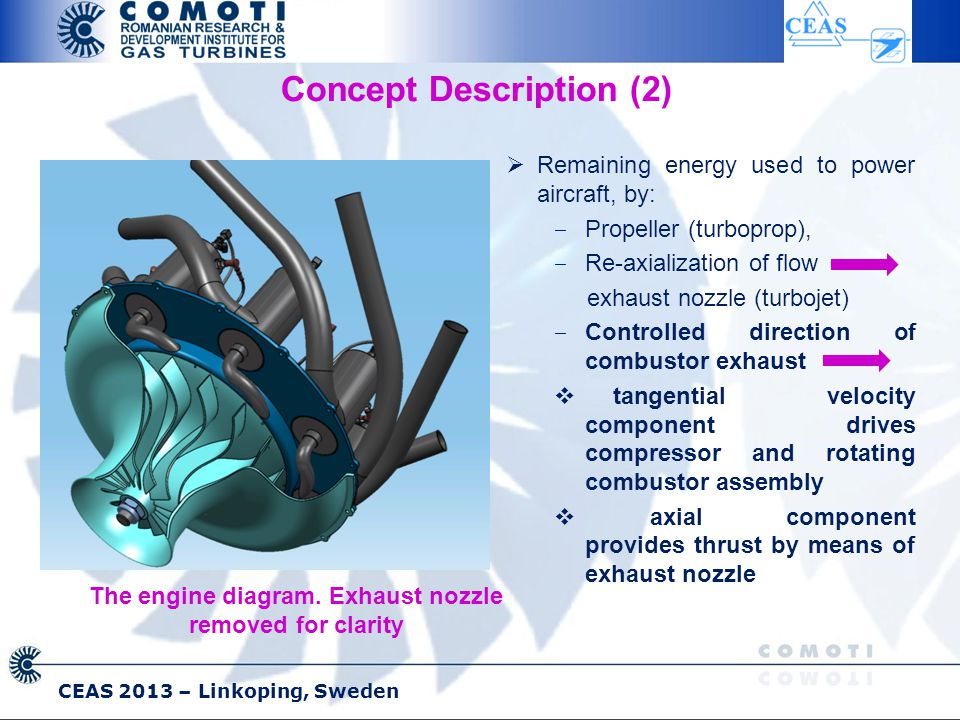 CEAS 2013 – Linkoping, Sweden Concept Description (2)  Remaining energy used to power aircraft, by: ‒ Propeller (turboprop), ‒ Re-axialization of flow exhaust nozzle (turbojet) ‒ Controlled direction of combustor exhaust  tangential velocity component drives compressor and rotating combustor assembly  axial component provides thrust by means of exhaust nozzle The engine diagram.